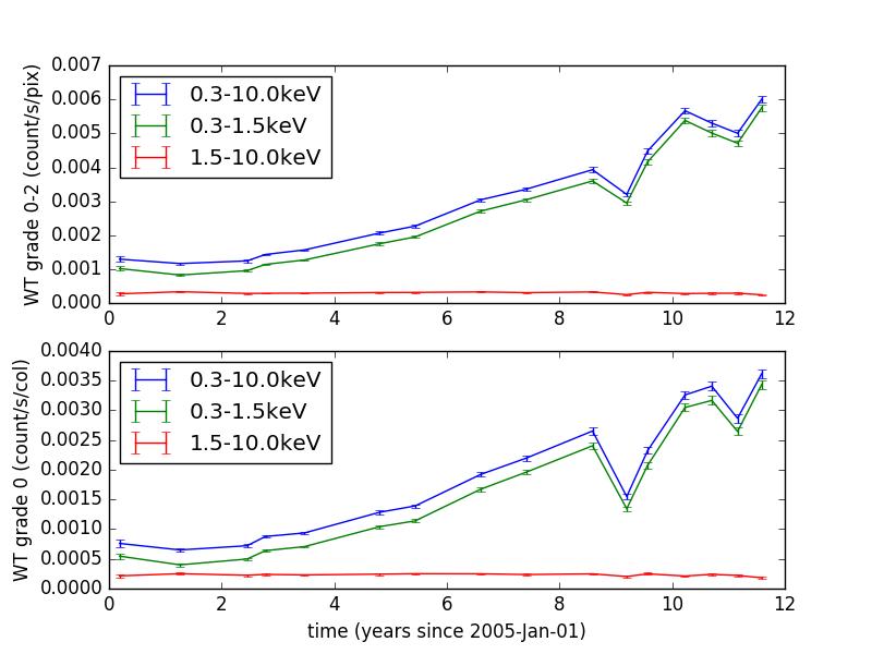 UKSSDC | XRT Digest-calibration