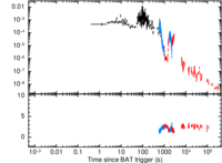 Image of the burst analyser light curve