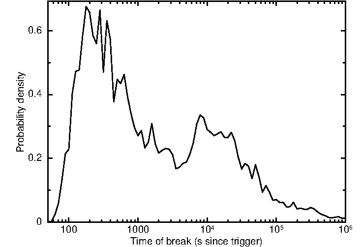 Comparison of light curve break times