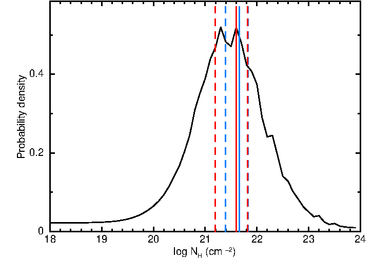 Comparison of intrinsic column densities