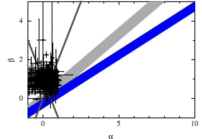 Comparison of Canonical, plateau phase closures