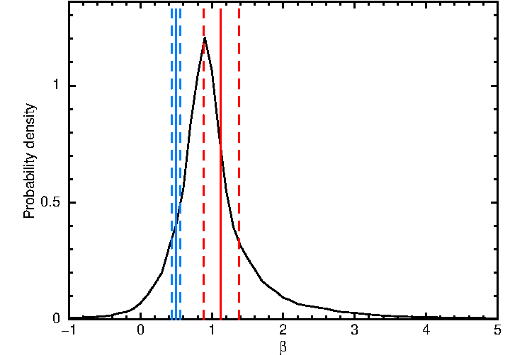 Comparison of spectral energy indices