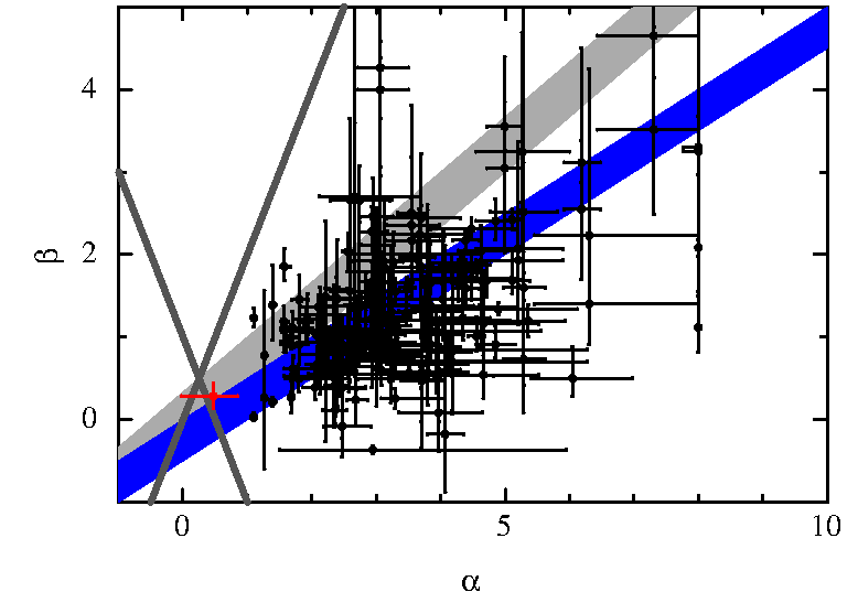Comparison of One-break, shallow first, shallow phase closures