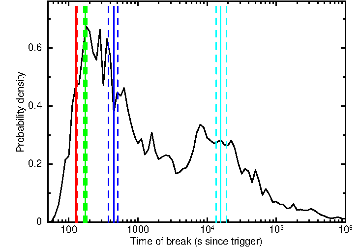 Comparison of light curve break times