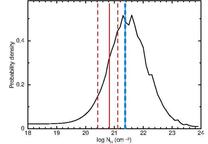 Comparison of intrinsic column densities