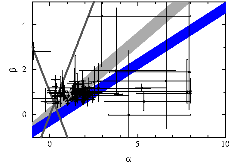 Comparison of Canonical, post jet-break phase closures